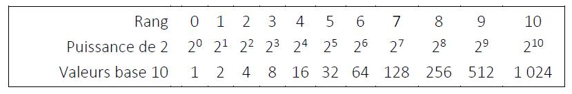 tableau des puissances consécutives de 2